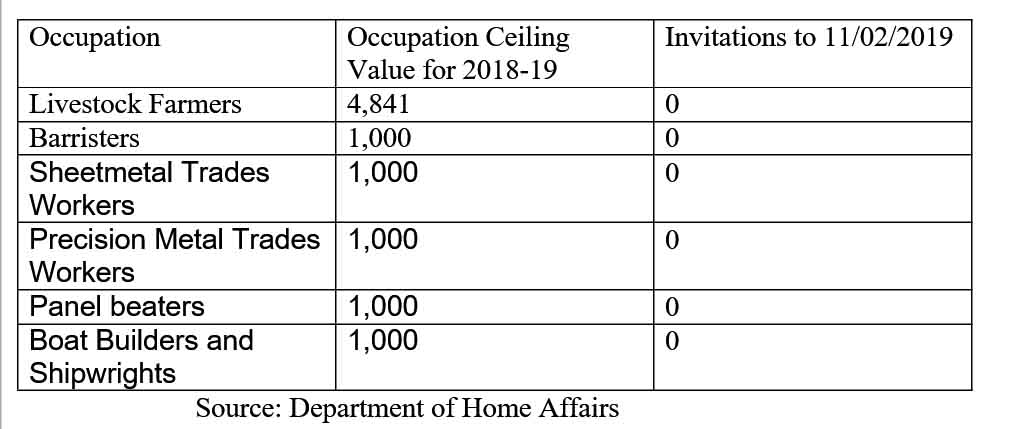No invitations for 10 thousand Australian permanent residency visas - NepaliPage
