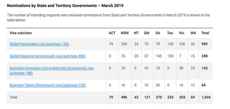 486 got state nomination from NSW government in March - NepaliPage